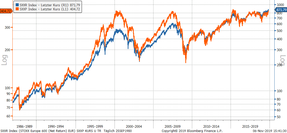 STOXX 600 Kursindex (orange) und Performanceindex (blau)