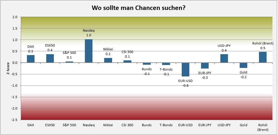Deutsche Aktien übersicht